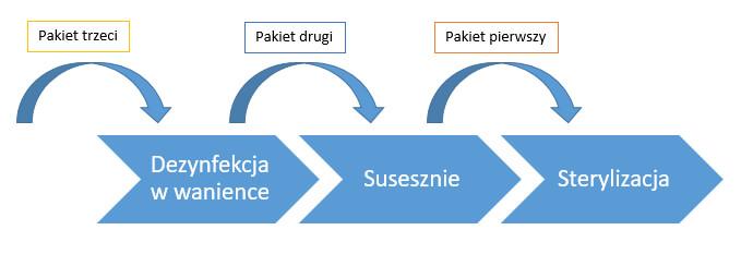 workflow sterylizacji narzędzi